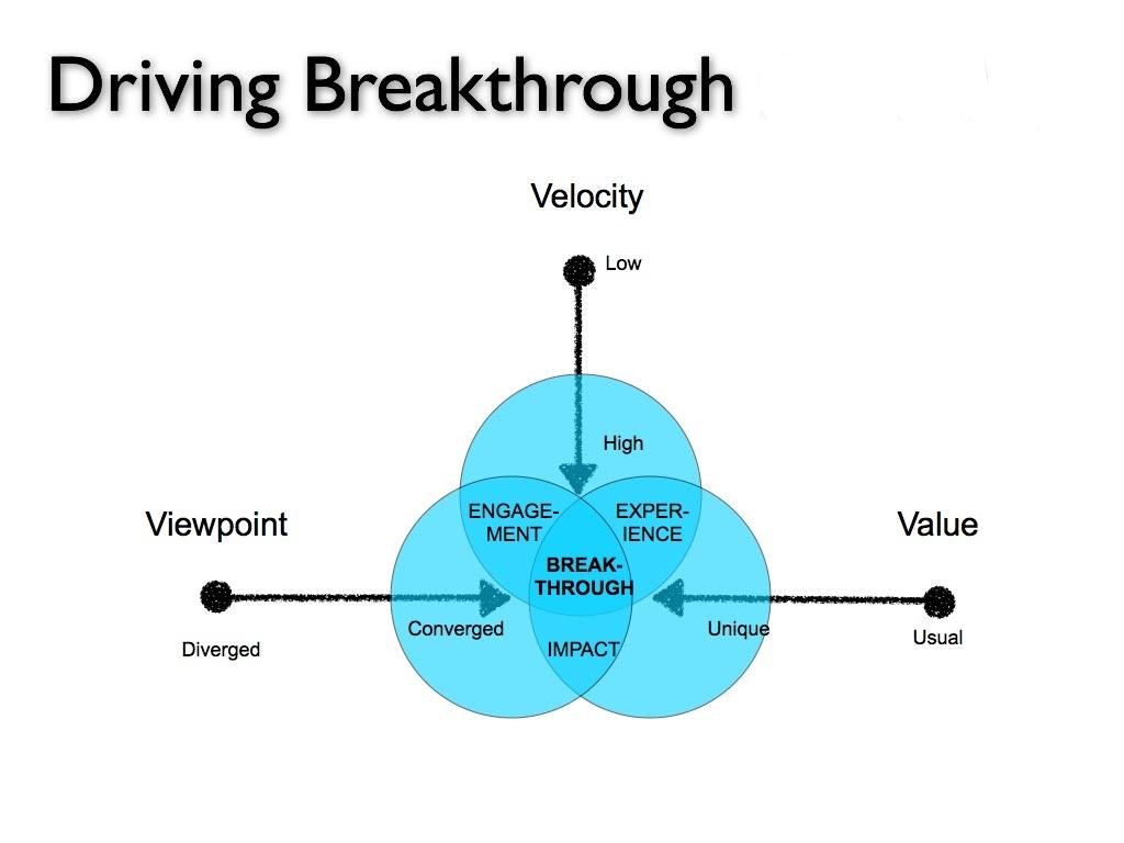 VelocityMarketingModel